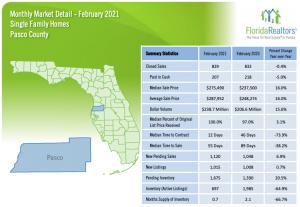 Pasco County Real Estate Stat Feb 2021