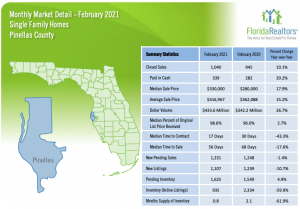 Pinellas County Real Estate Stat Feb 2021
