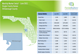 Hillsborough County Statistics June 2021